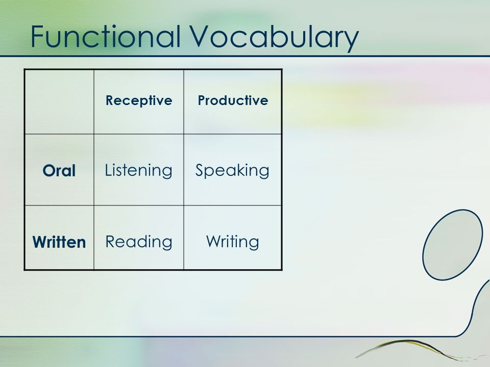 Functional Vocabulary ReceptiveProductive Oral ListeningSpeaking Written ReadingWriting