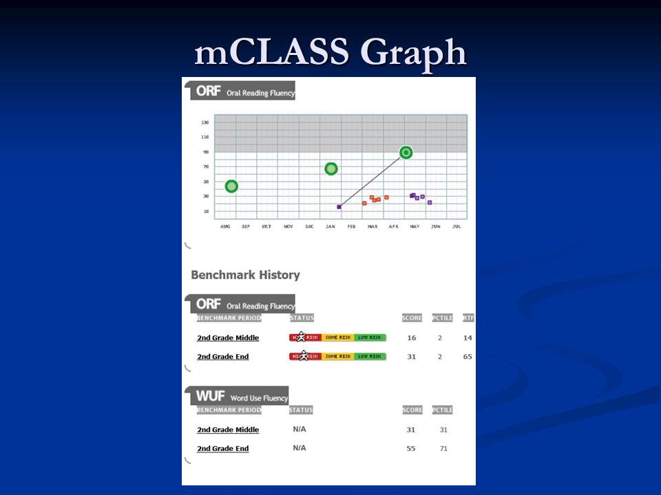 mCLASS Graph