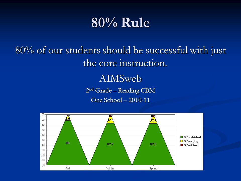 80% Rule 80% of our students should be successful with just the core instruction.