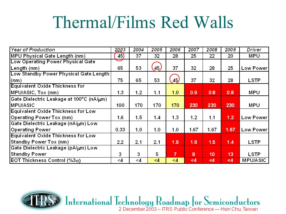 2 December 2003 – ITRS Public Conference Hsin Chu, Taiwan Thermal/Films Red Walls
