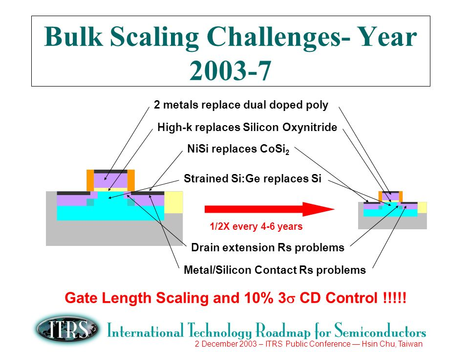 2 December 2003 – ITRS Public Conference Hsin Chu, Taiwan Bulk Scaling Challenges- Year /2X every 4-6 years 2 metals replace dual doped poly High-k replaces Silicon Oxynitride NiSi replaces CoSi 2 Strained Si:Ge replaces Si Drain extension Rs problems Metal/Silicon Contact Rs problems Gate Length Scaling and 10% 3 CD Control !!!!!