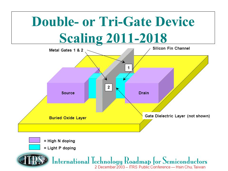 2 December 2003 – ITRS Public Conference Hsin Chu, Taiwan Double- or Tri-Gate Device Scaling Buried Oxide Layer SourceDrain Silicon Fin Channel Metal Gates 1 & = High N doping = Light P doping Gate Dielectric Layer (not shown)