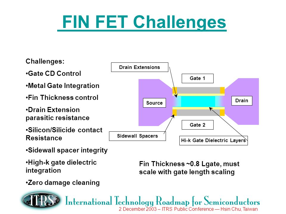 2 December 2003 – ITRS Public Conference Hsin Chu, Taiwan FIN FET Challenges Gate 1 Gate 2 Source Drain Sidewall Spacers Hi-k Gate Dielectric Layers Drain Extensions Challenges: Gate CD Control Metal Gate Integration Fin Thickness control Drain Extension parasitic resistance Silicon/Silicide contact Resistance Sidewall spacer integrity High-k gate dielectric integration Zero damage cleaning Fin Thickness ~0.8 Lgate, must scale with gate length scaling