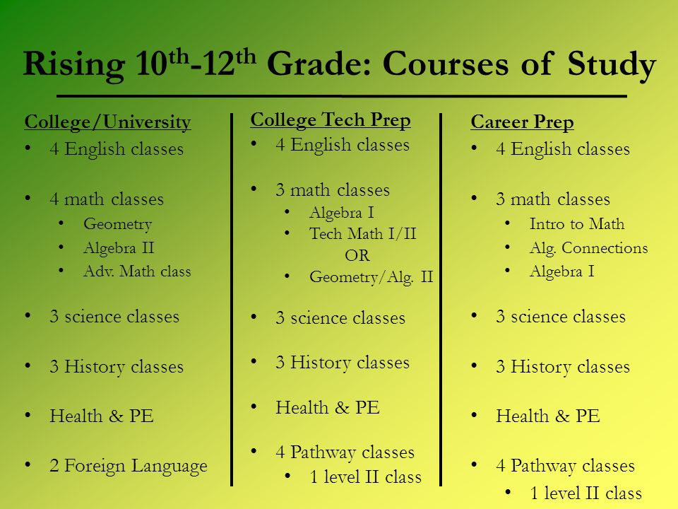 Rising 10 th -12 th Grade: Courses of Study College/University 4 English classes 4 math classes Geometry Algebra II Adv. Math class 3 science classes