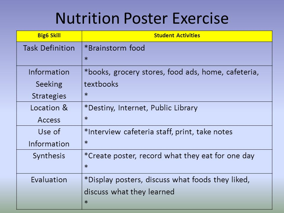 Nutrition Poster Exercise Big6 SkillStudent Activities Task Definition *Brainstorm food * Information Seeking Strategies *books, grocery stores, food ads, home, cafeteria, textbooks * Location & Access *Destiny, Internet, Public Library * Use of Information *Interview cafeteria staff, print, take notes * Synthesis *Create poster, record what they eat for one day * Evaluation*Display posters, discuss what foods they liked, discuss what they learned *