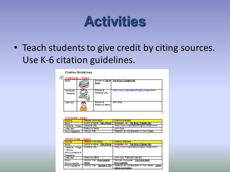 Activities Teach students to give credit by citing sources. Use K-6 citation guidelines.