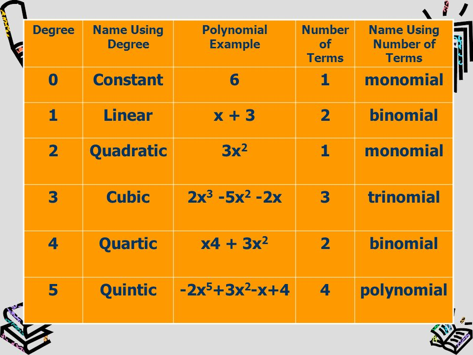 Quadratics Before we get started lets review.