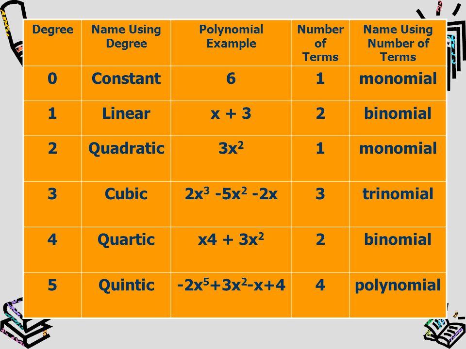 DegreeName Using Degree Polynomial Example Number of Terms Name Using Number of Terms 0Constant61monomial 1Linearx + 32binomial 2Quadratic3x 2 1monomi