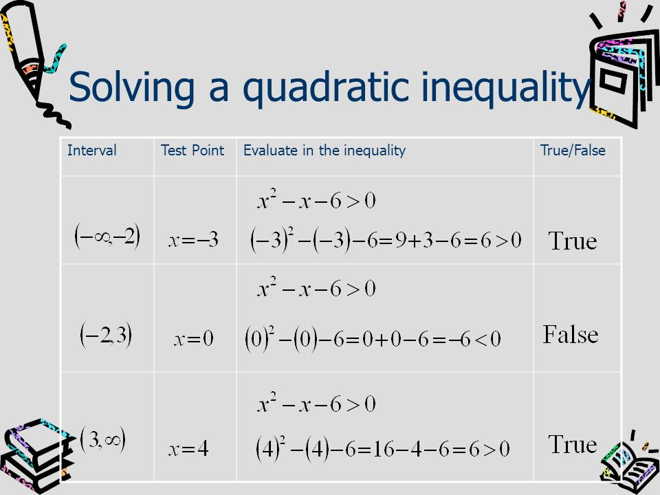 Solving a quadratic inequality IntervalTest PointEvaluate in the inequalityTrue/False