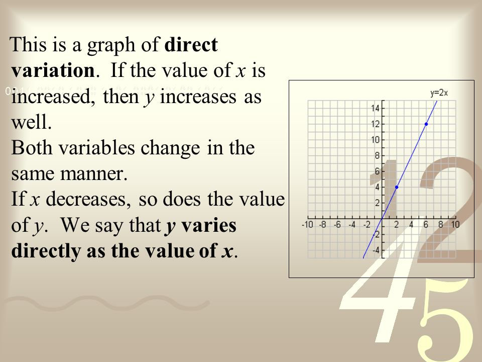 This is a graph of direct variation.If the value of x is increased, then y increases as well.