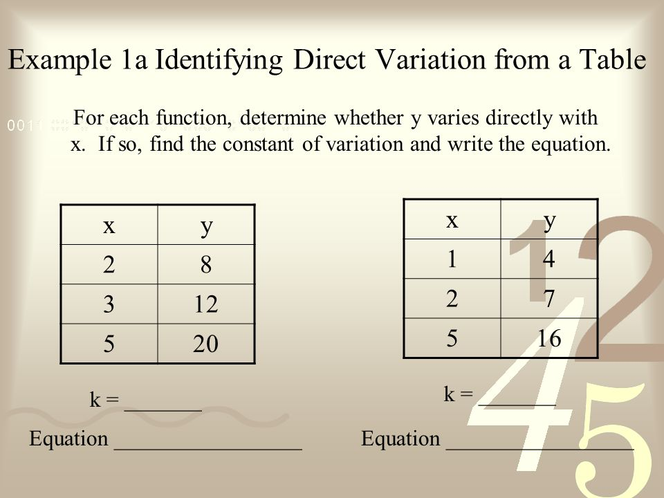 Example 1a Identifying Direct Variation from a Table For each function, determine whether y varies directly with x.