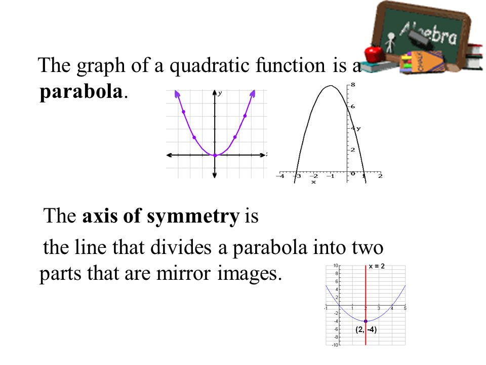 The graph of a quadratic function is a parabola. The axis of symmetry is the line that divides a parabola into two parts that are mirror images.