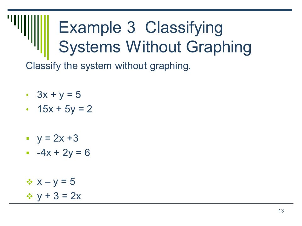 13 Example 3 Classifying Systems Without Graphing Classify the system without graphing. 3x + y = 5 15x + 5y = 2 y = 2x +3 -4x + 2y = 6 x – y = 5 y + 3