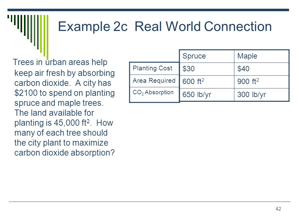 42 Example 2c Real World Connection Trees in urban areas help keep air fresh by absorbing carbon dioxide. A city has $2100 to spend on planting spruce