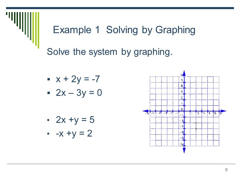 6 Example 1 Solving by Graphing Solve the system by graphing. x + 2y = -7 2x – 3y = 0 2x +y = 5 -x +y = 2