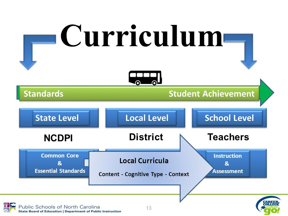 Curriculum 13 Standards Student Achievement State Level Local Level School Level NCDPI DistrictTeachers Instruction & Assessment Instruction & Assessment Common Core & Essential Standards Common Core & Essential Standards Local Curricula Content - Cognitive Type - Context