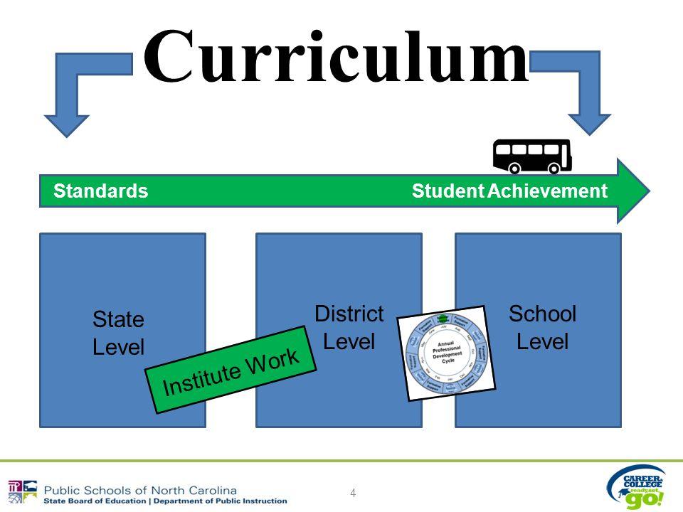 Curriculum 4 State Level District Level School Level Institute Work Standards Student Achievement