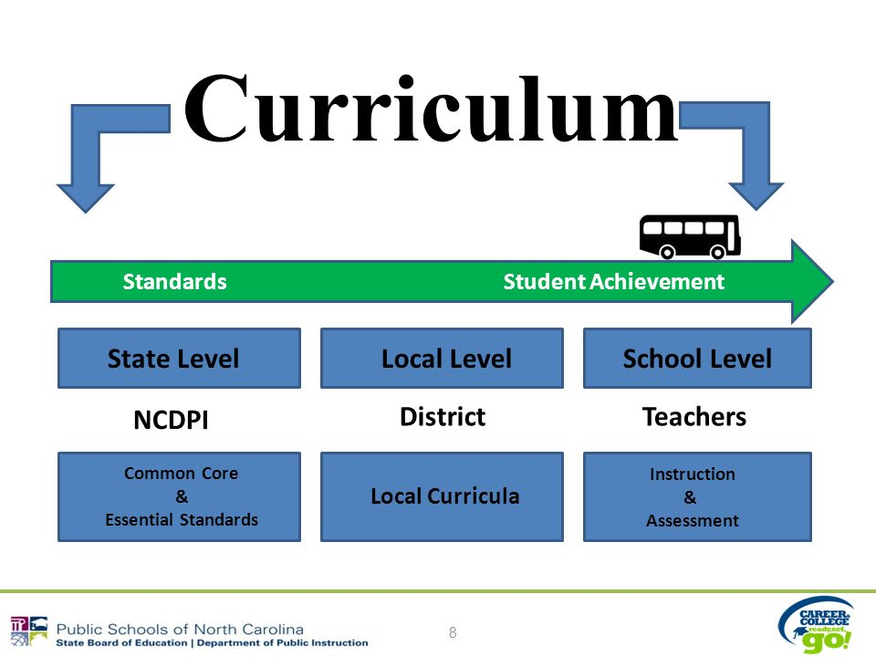 Curriculum 8 Standards Student Achievement State LevelLocal LevelSchool Level Common Core & Essential Standards Instruction & Assessment NCDPI DistrictTeachers Local Curricula