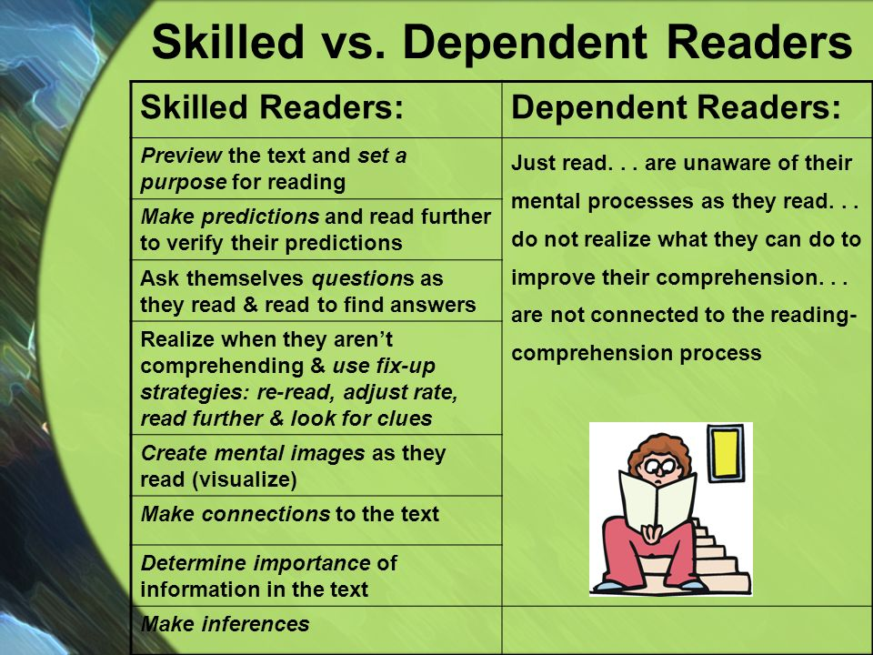 Skilled vs. Dependent Readers Skilled Readers:Dependent Readers: Preview the text and set a purpose for reading Just read... are unaware of their ment