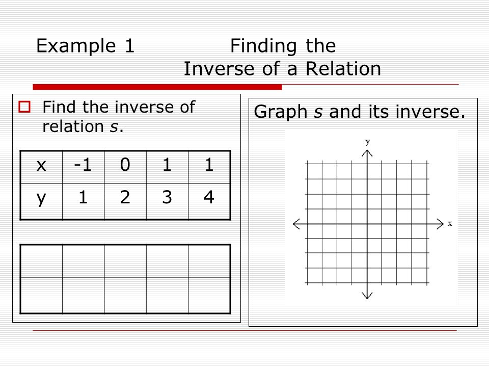 Example 1 Finding the Inverse of a Relation Find the inverse of relation s. Graph s and its inverse. x011 y1234