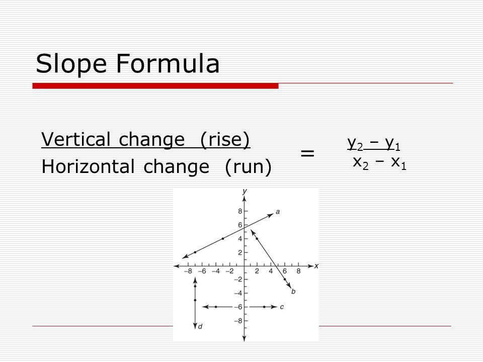 Slope Formula Vertical change (rise) Horizontal change (run) y 2 – y 1 x 2 – x 1 =