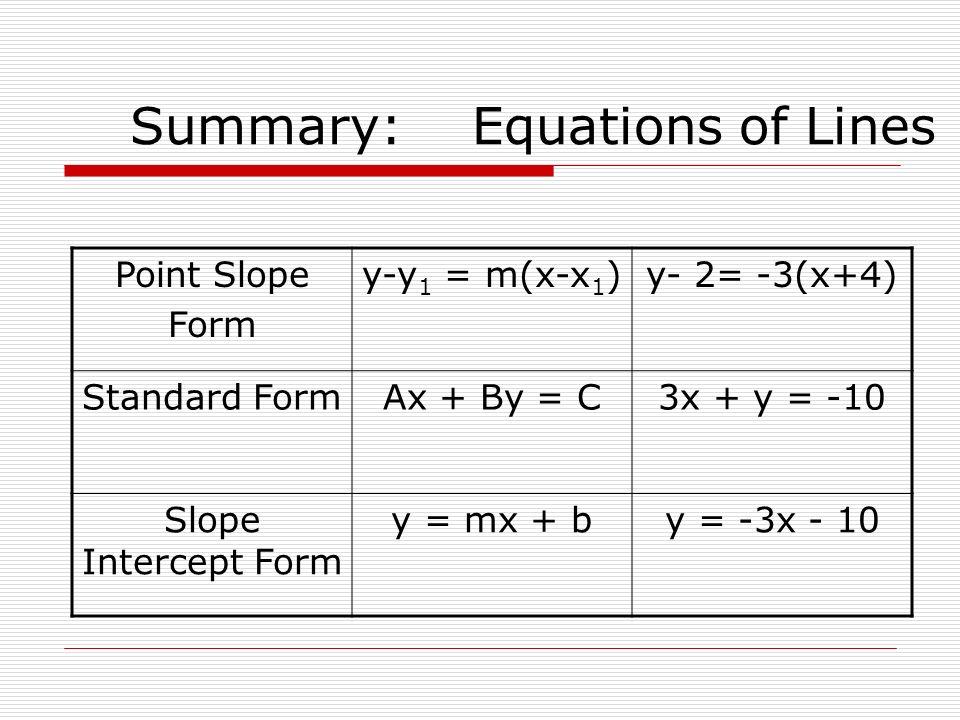 Summary: Equations of Lines Point Slope Form y-y 1 = m(x-x 1 )y- 2= -3(x+4) Standard FormAx + By = C3x + y = -10 Slope Intercept Form y = mx + by = -3