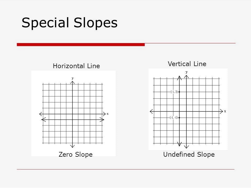 Special Slopes Horizontal Line Vertical Line Zero SlopeUndefined Slope