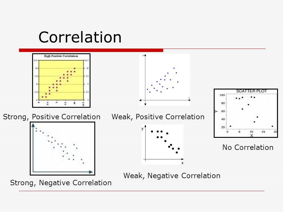 Correlation Strong, Positive Correlation Strong, Negative Correlation No Correlation Weak, Positive Correlation Weak, Negative Correlation