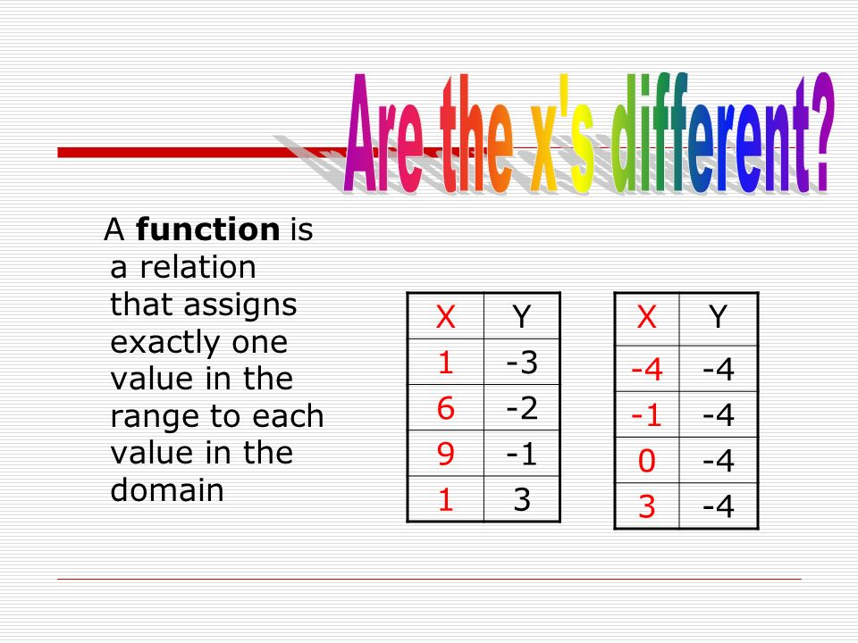 A function is a relation that assigns exactly one value in the range to each value in the domain XY -4 -4 0 3 XY 1-3 6-2 9 13