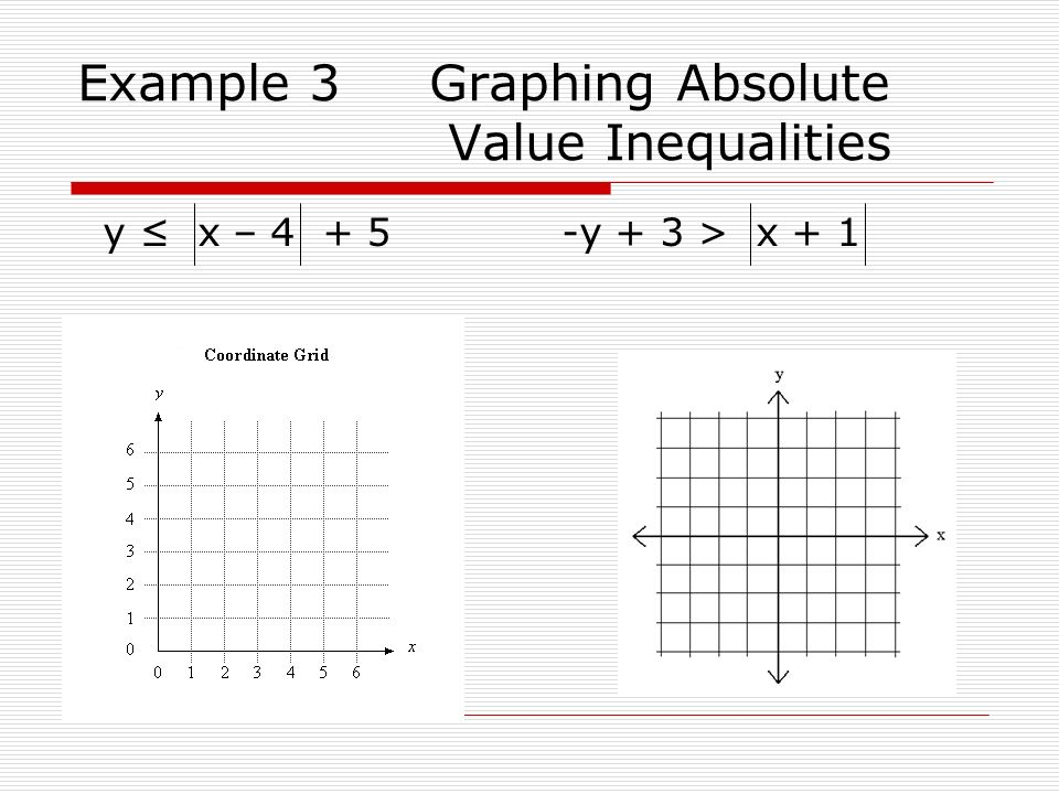 Example 3 Graphing Absolute Value Inequalities y x – 4 + 5 -y + 3 > x + 1