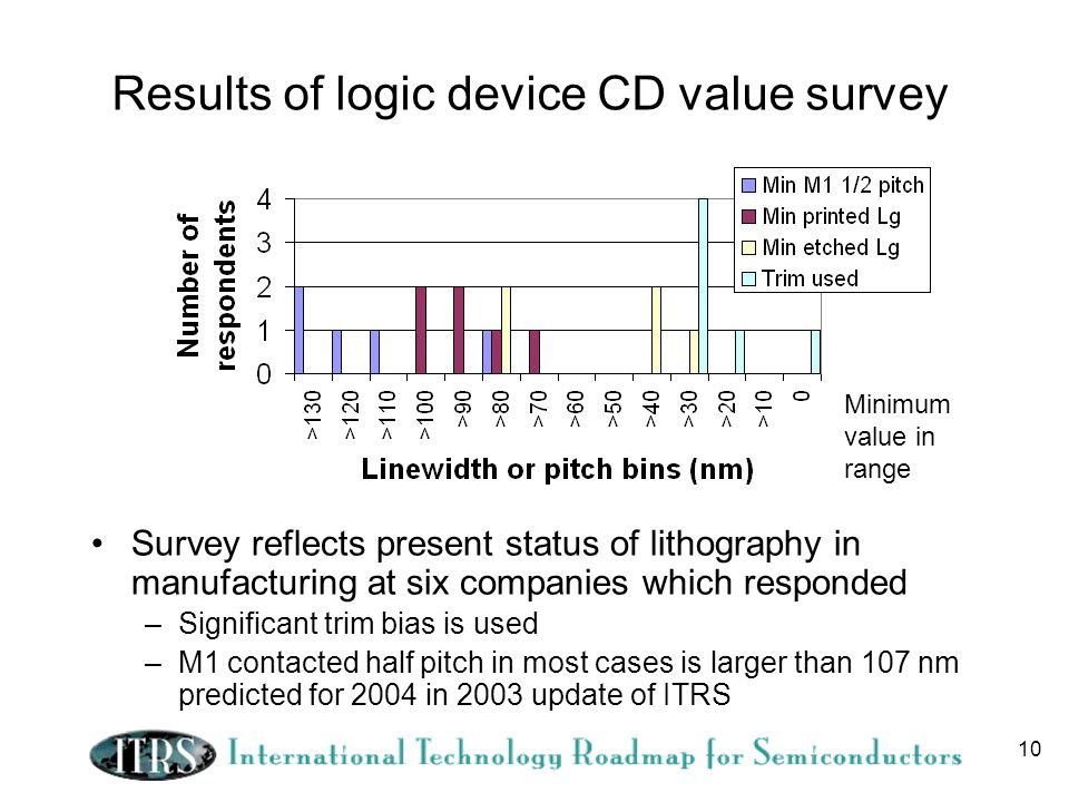 10 Results of logic device CD value survey Survey reflects present status of lithography in manufacturing at six companies which responded –Significant trim bias is used –M1 contacted half pitch in most cases is larger than 107 nm predicted for 2004 in 2003 update of ITRS Minimum value in range