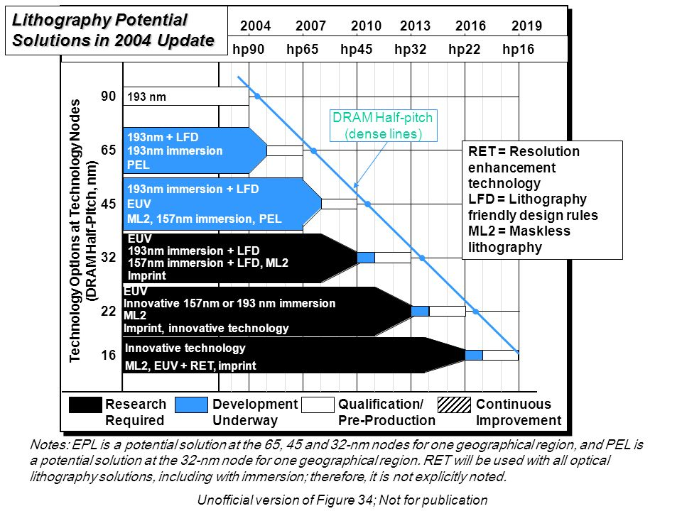 2004 Lithography exposure tool potential solutions Notes: EPL is a potential solution at the 65, 45 and 32-nm nodes for one geographical region, and PEL is a potential solution at the 32-nm node for one geographical region.