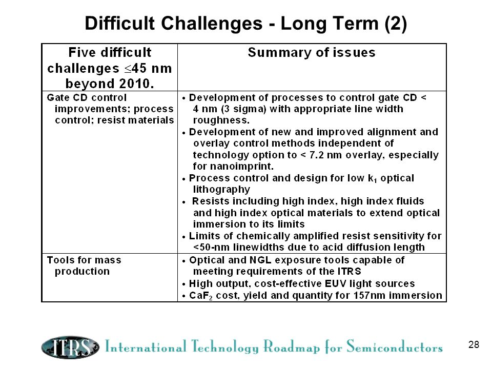 28 Difficult Challenges - Long Term (2)