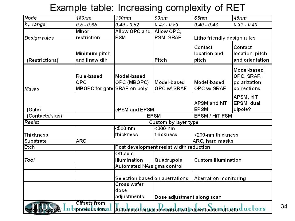 34 Example table: Increasing complexity of RET