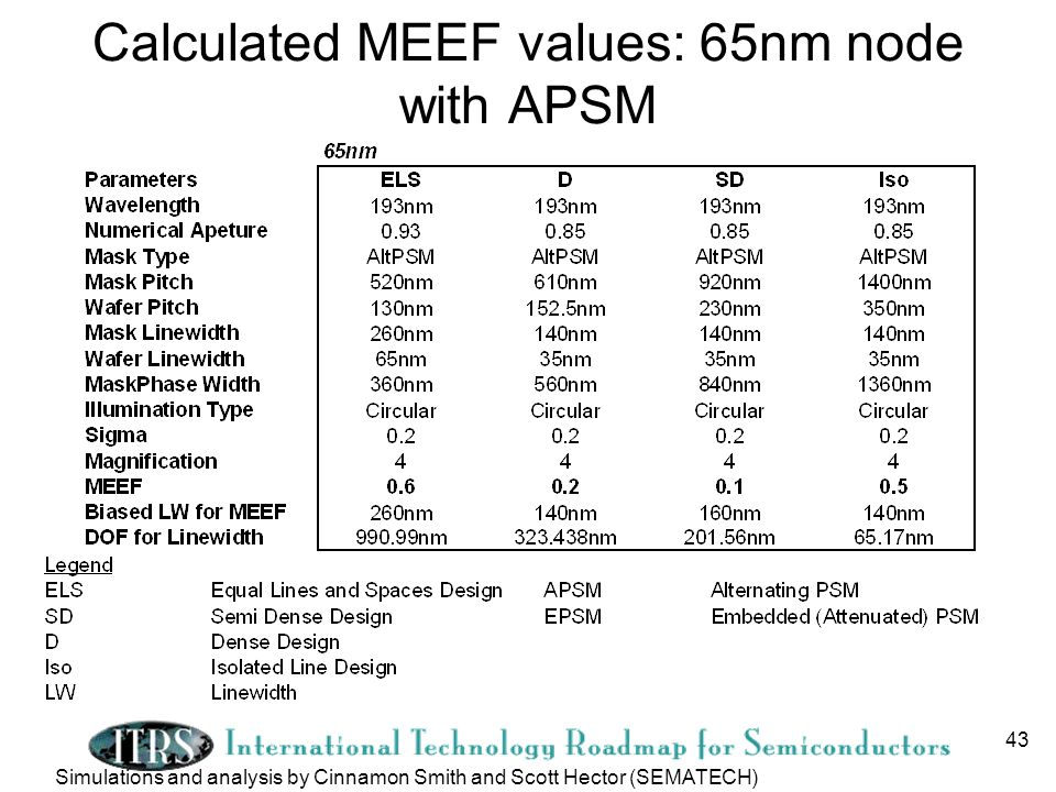 43 Calculated MEEF values: 65nm node with APSM Simulations and analysis by Cinnamon Smith and Scott Hector (SEMATECH)