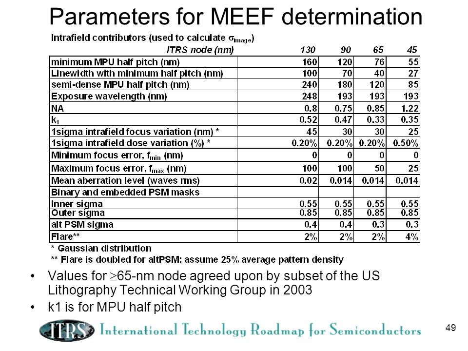 49 Parameters for MEEF determination Values for 65-nm node agreed upon by subset of the US Lithography Technical Working Group in 2003 k1 is for MPU half pitch