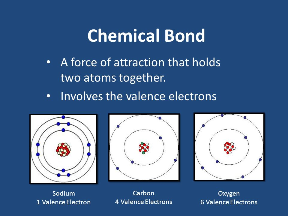 Chemical Bond A force of attraction that holds two atoms together. Involves the valence electrons Sodium 1 Valence Electron Carbon 4 Valence Electrons