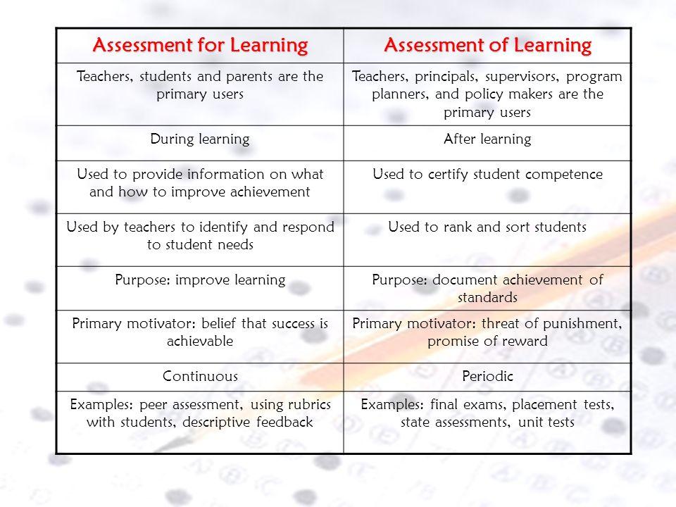 for of Assessment for Learning Assessment of Learning Summative Assessment (Assessment OF Learning) Pre – Assessment Formative Assessment (Assessment