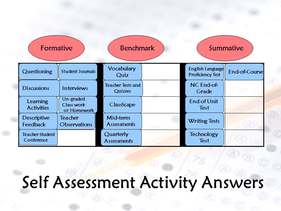 Self Assessment Activity FormativeBenchmarkSummative Teacher Tests and Quizzes Questioning Interviews Student Journals Quarterly Assessments Discussio