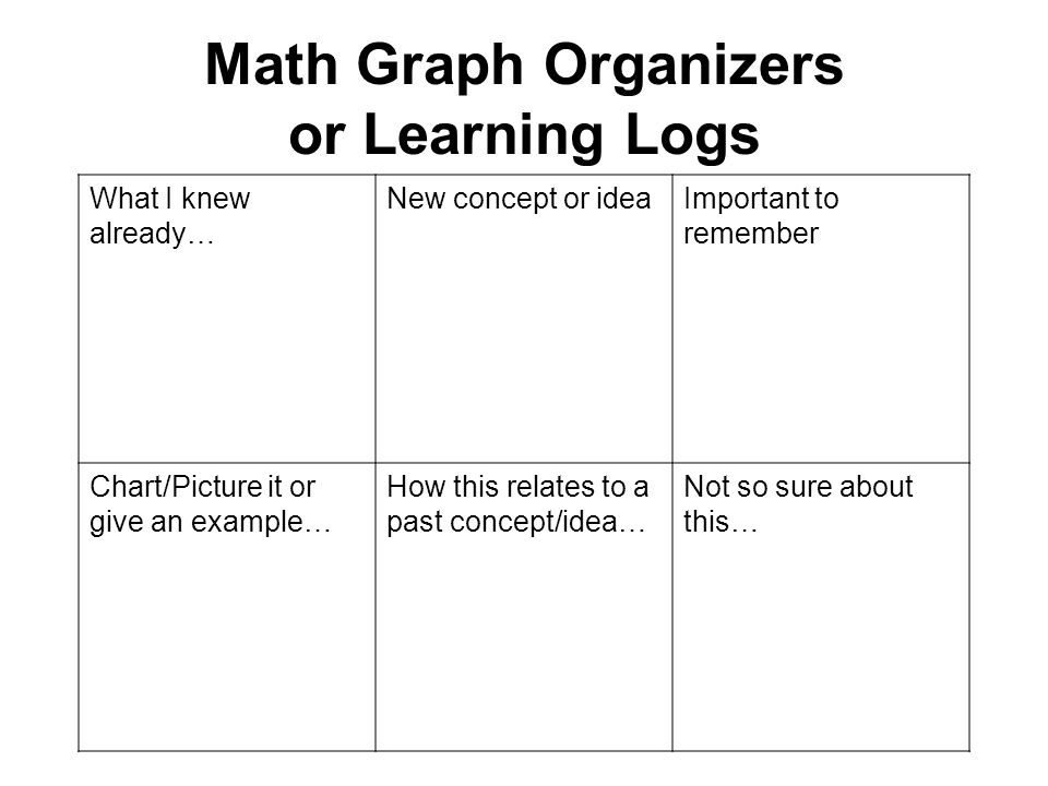 Graphic Organizers or Learning Logs (pre- or formative) What I knew already… New Vocabulary Important to remember Chart/Picture itThis reminded me of…