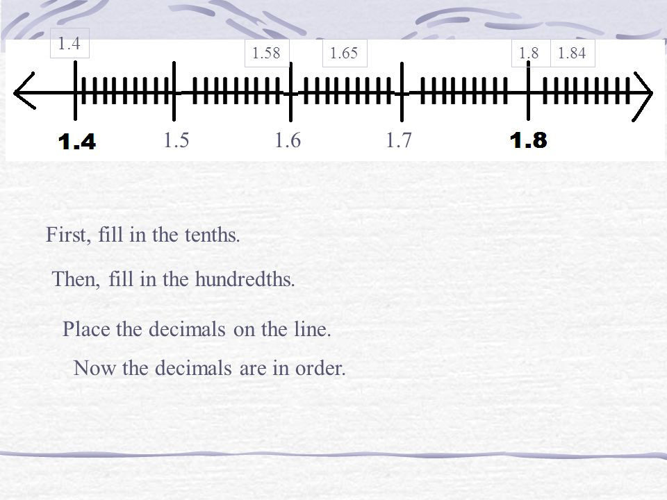 First, fill in the tenths. 1.51.61.7 Then, fill in the hundredths. Place the decimals on the line. 1.4 1.651.581.841.8 Now the decimals are in order.