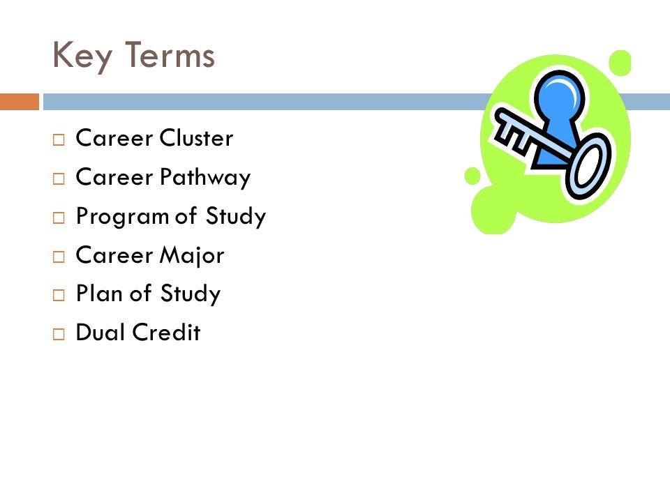 Key Terms Career Cluster Career Pathway Program of Study Career Major Plan of Study Dual Credit