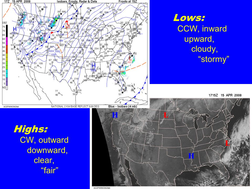 Lows: CCW, inward upward, cloudy, stormy Highs: CW, outward downward, clear, fair