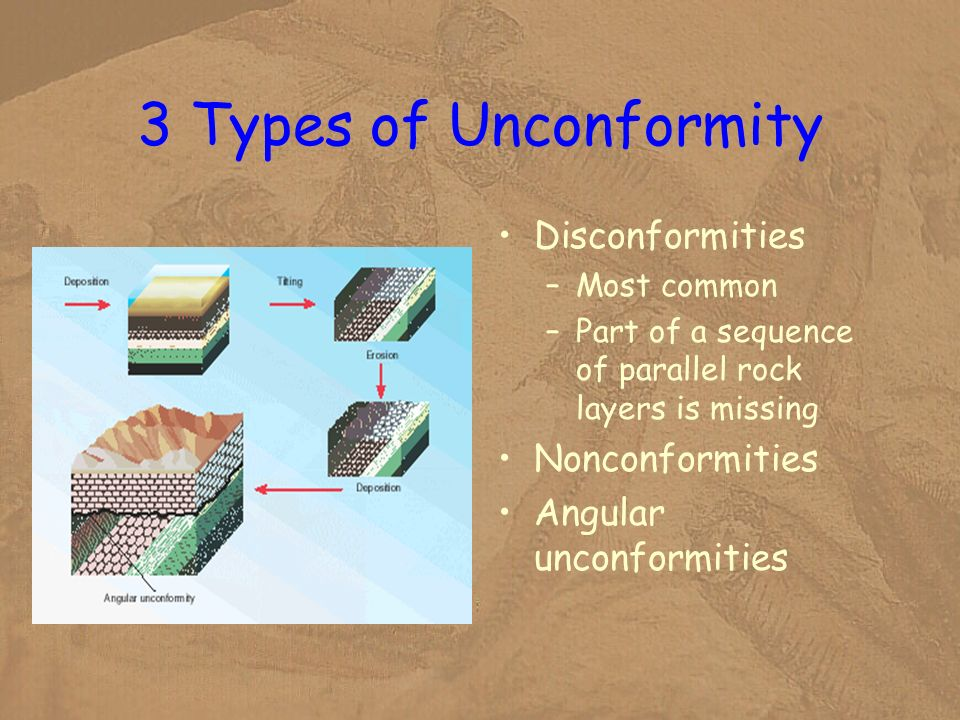 3 Types of Unconformity Disconformities –Most common –Part of a sequence of parallel rock layers is missing Nonconformities Angular unconformities