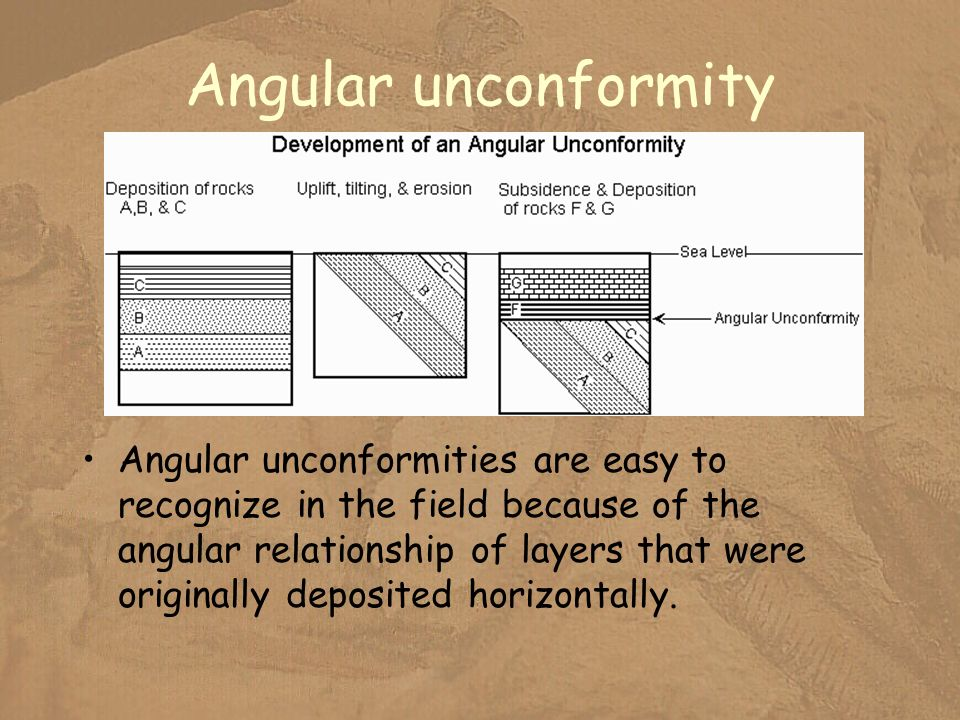 Angular unconformity Angular unconformities are easy to recognize in the field because of the angular relationship of layers that were originally depo