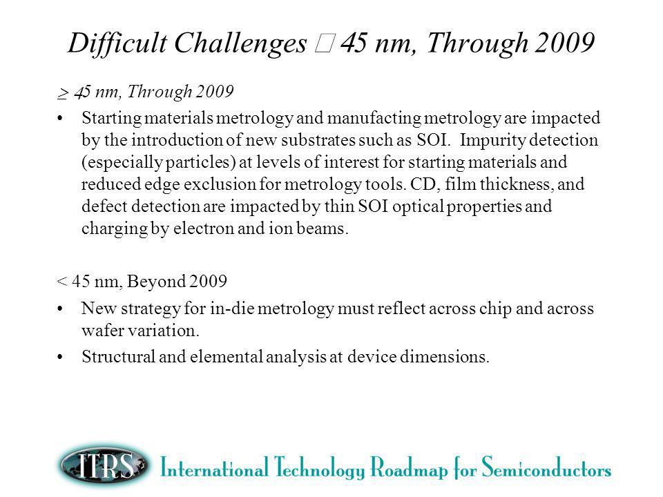 Difficult Challenges 5 nm, Through 2009 5 nm, Through 2009 Starting materials metrology and manufacting metrology are impacted by the introduction of new substrates such as SOI.