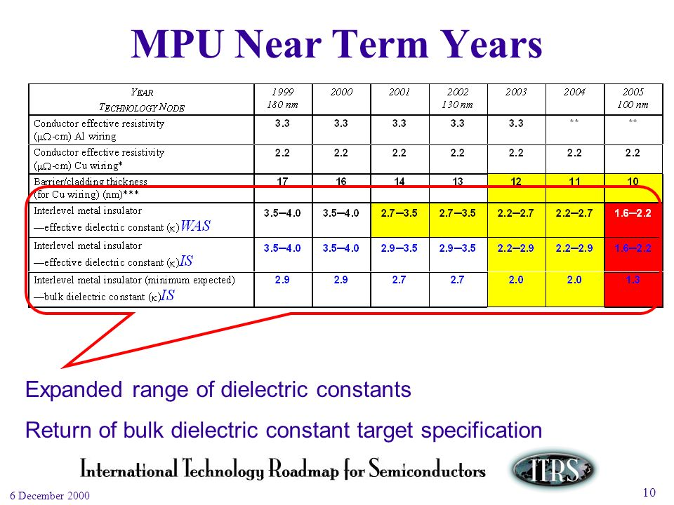 Work in Progress --- Not for Publication 6 December 2000 10 MPU Near Term Years Expanded range of dielectric constants Return of bulk dielectric constant target specification