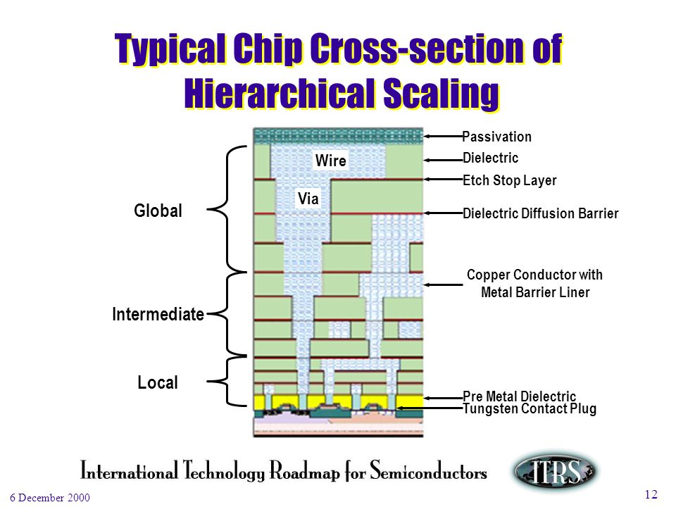 Work in Progress --- Not for Publication 6 December 2000 12 Typical Chip Cross-section of Hierarchical Scaling Wire Via Global Intermediate Local Passivation Dielectric Etch Stop Layer Dielectric Diffusion Barrier Copper Conductor with Metal Barrier Liner Pre Metal Dielectric Tungsten Contact Plug