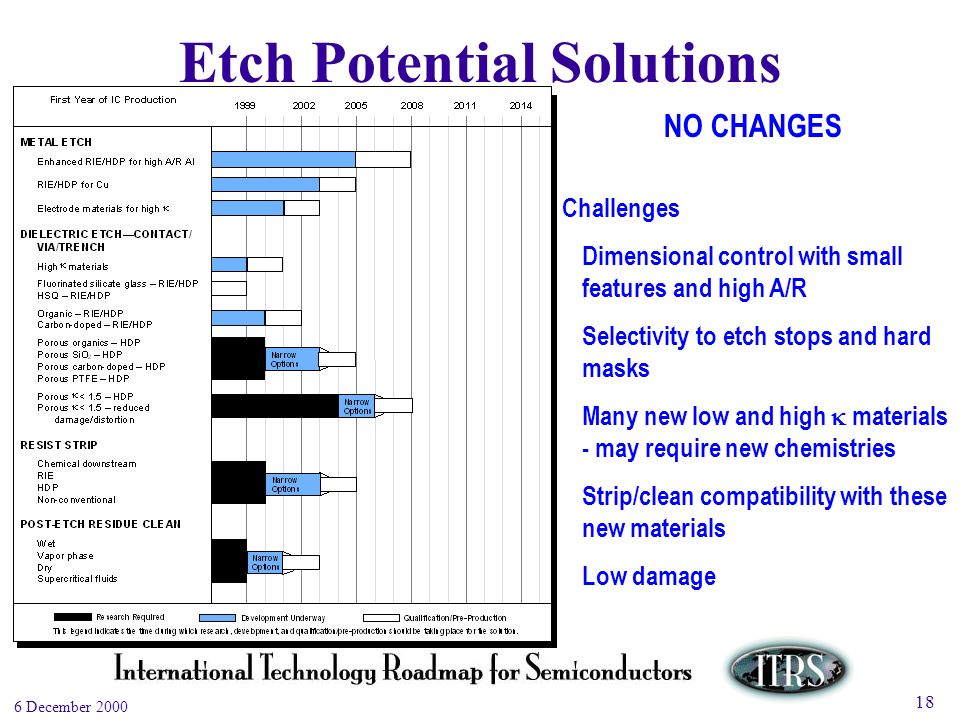 Work in Progress --- Not for Publication 6 December 2000 18 Challenges Dimensional control with small features and high A/R Selectivity to etch stops and hard masks Many new low and high materials - may require new chemistries Strip/clean compatibility with these new materials Low damage Etch Potential Solutions NO CHANGES