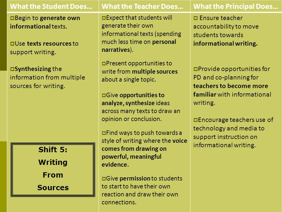 What the Student Does…What the Teacher Does…What the Principal Does… Begin to generate own informational texts. Use texts resources to support writing